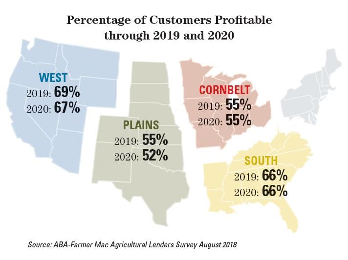 profitable customers