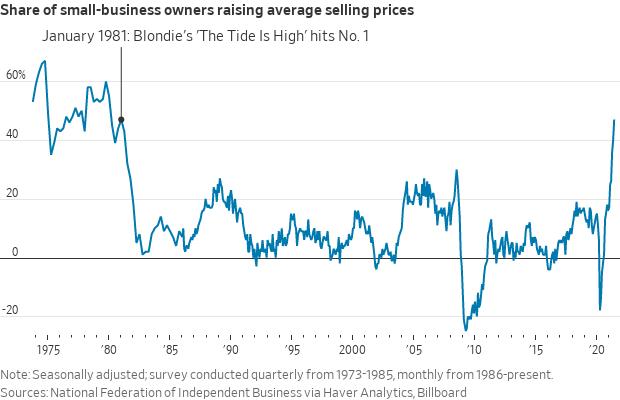 Raising prices survey