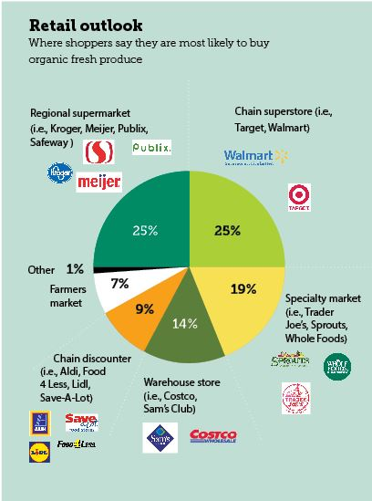 Retail outlook