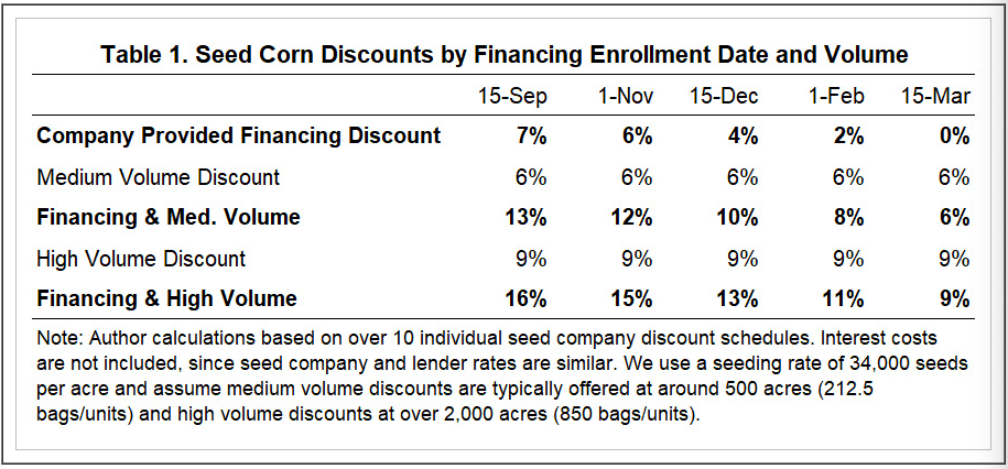 seed discount schedules