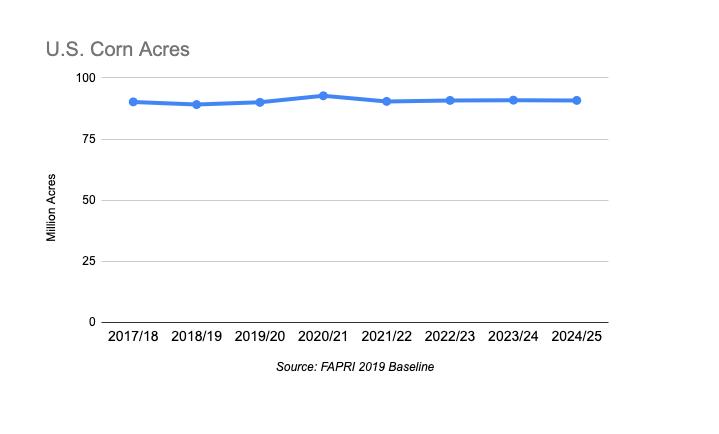 Corn acres