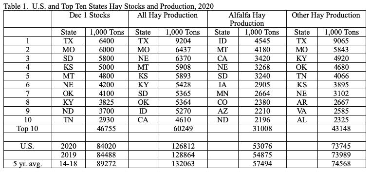 peel-hay-chart