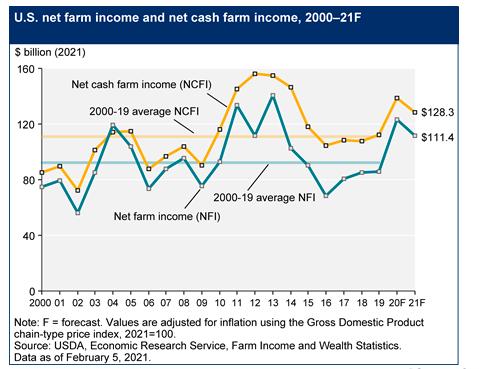 net farm income