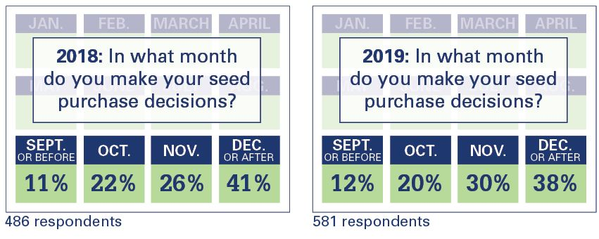 Seed Purchase Timing