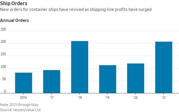 Ship orders