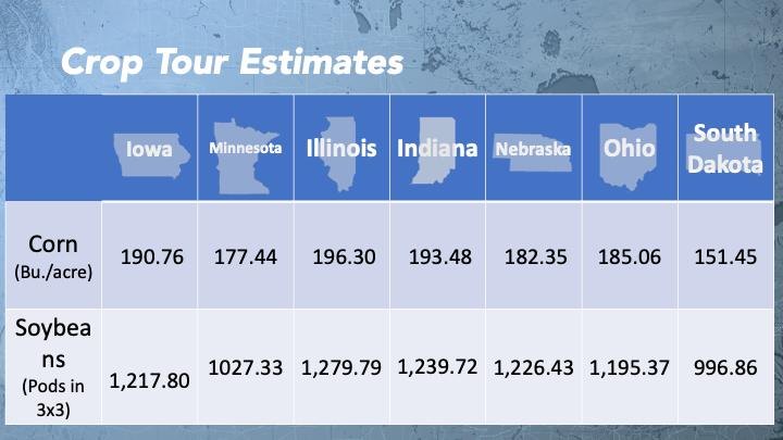 final crop tour numbers