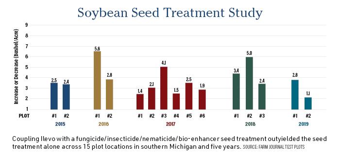 Soybean Seed Treatment Study
