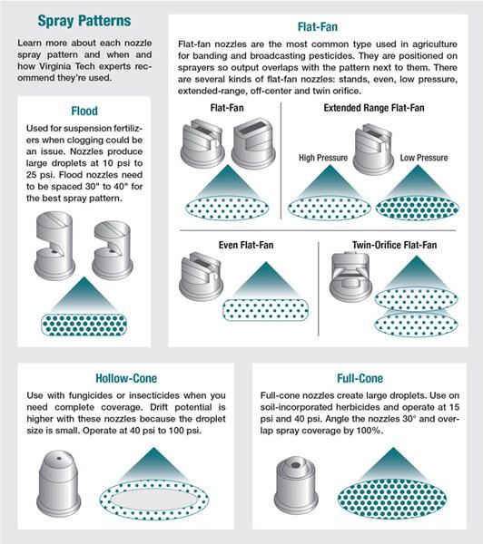 Spray Patterns
