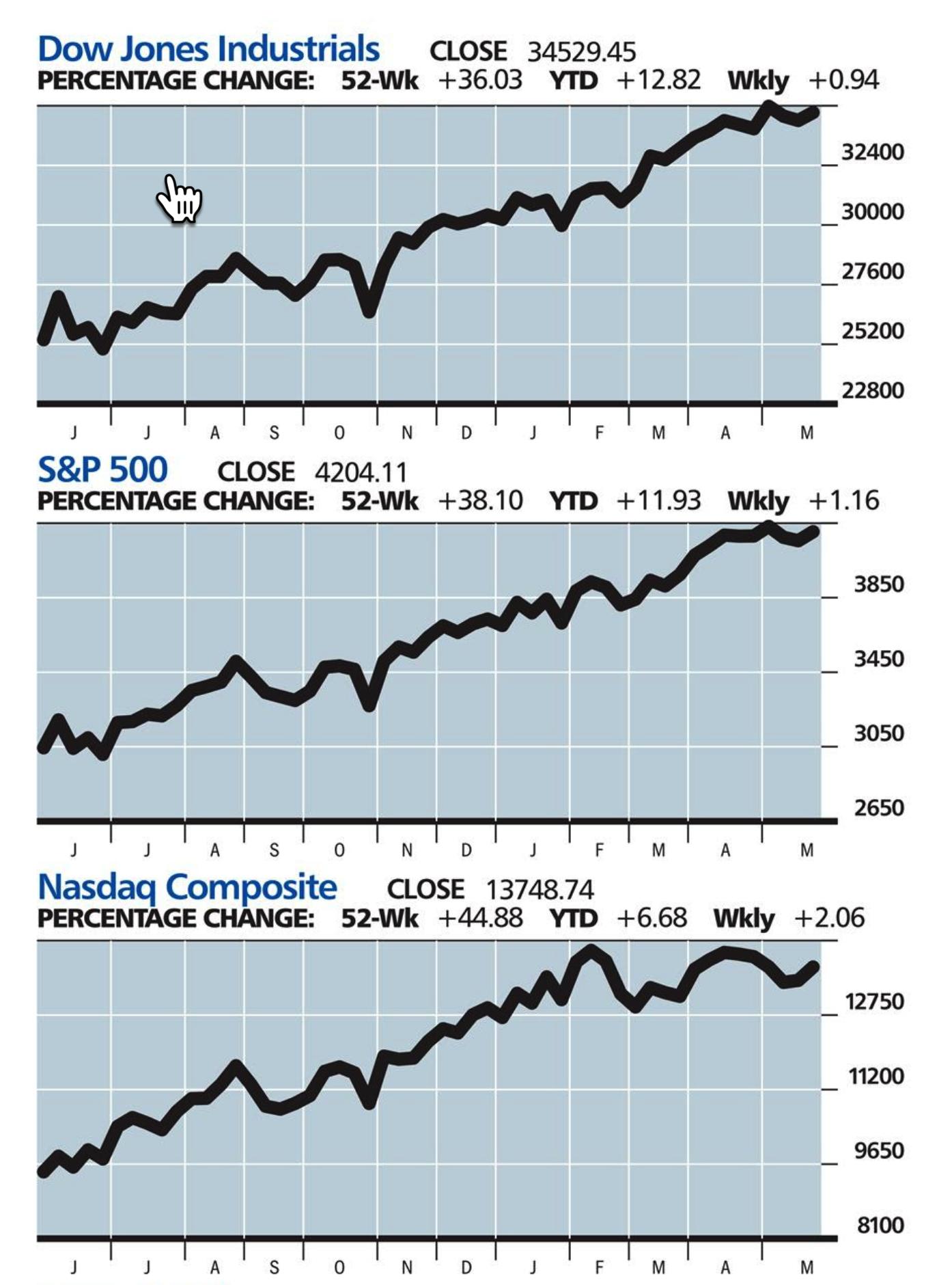 Stocks summary
