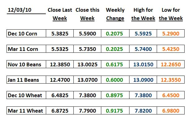 Weekly closes, highs and lows for corn, soybean and wheat contracts.