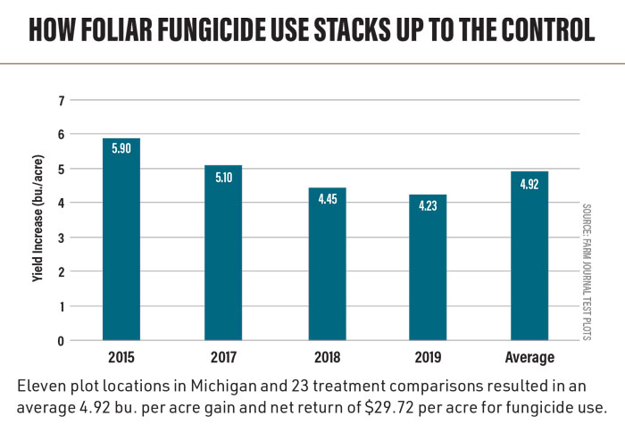 Foliar fungicide yield results