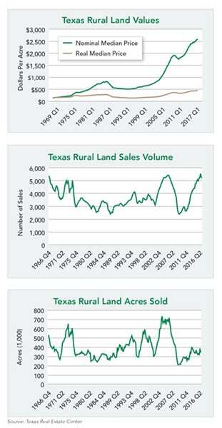 Texas Land Marks 6 Years of Gains