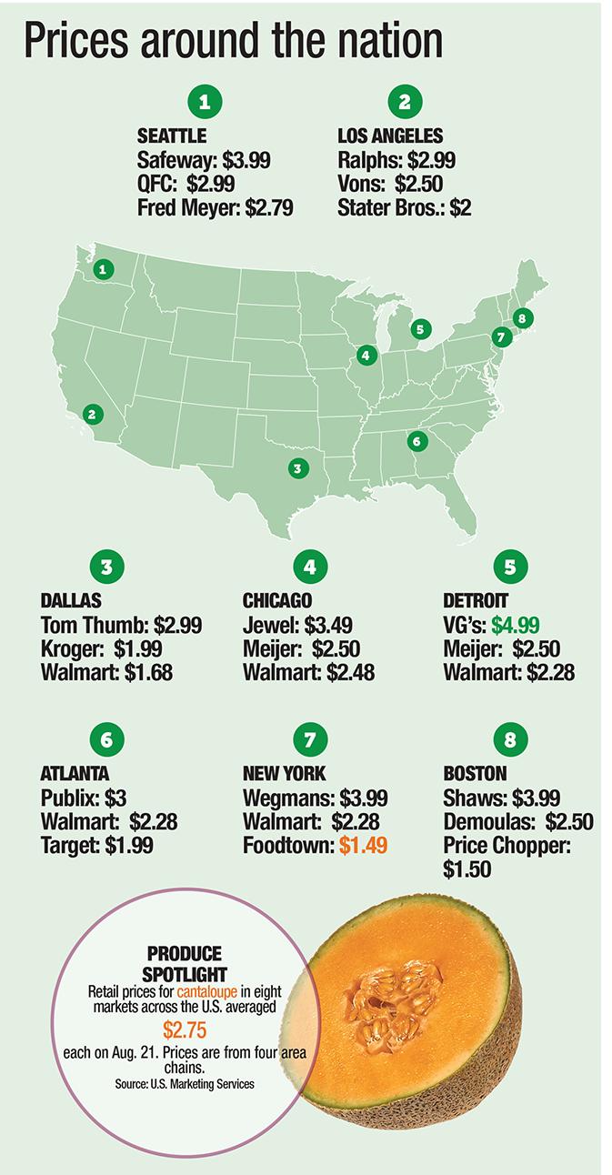 Retail Price Report