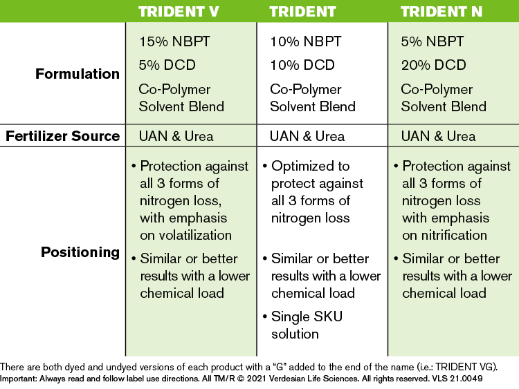 Trident Lineup