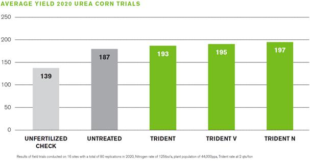 Trident Data