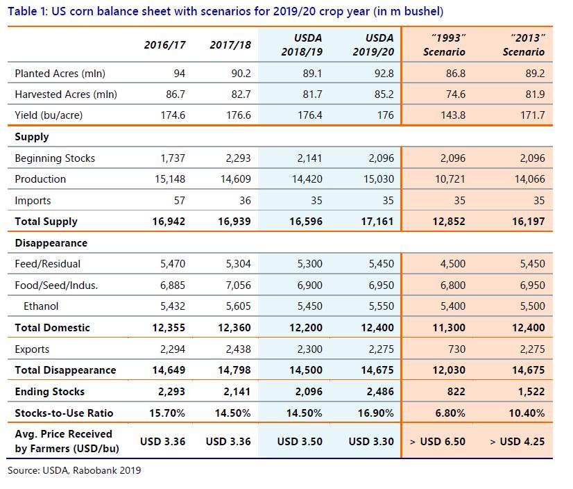 U.S. corn balance sheet