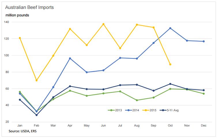 USDA_Graph