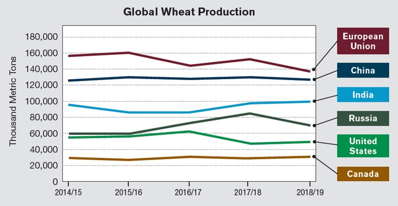Global Wheat Production Chart