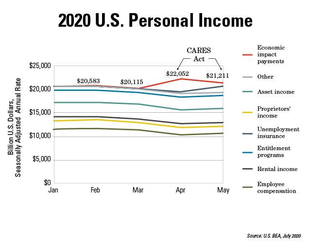 U.S. Personal Income