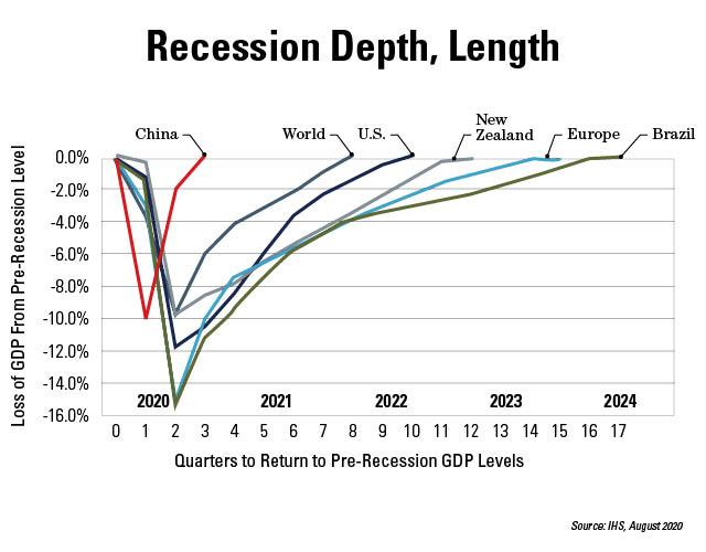 Recession Dept