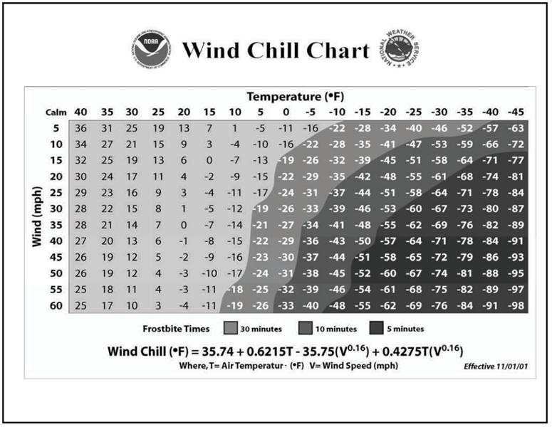 Wind_Chill