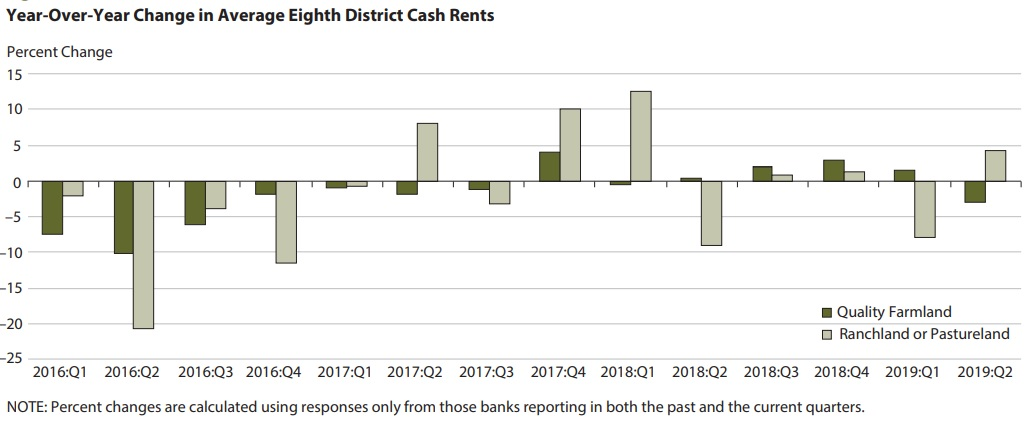 Year-Over-Year Change in Average Eighth District Cash Rents