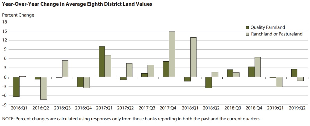 Year-Over-Year Change in Average Eighth District Land Values