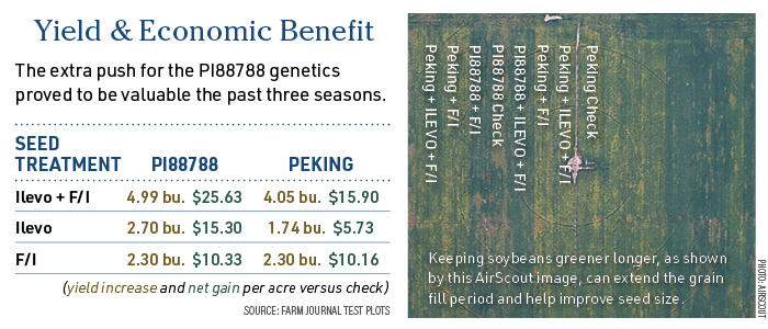 Yield and Economic Benefit