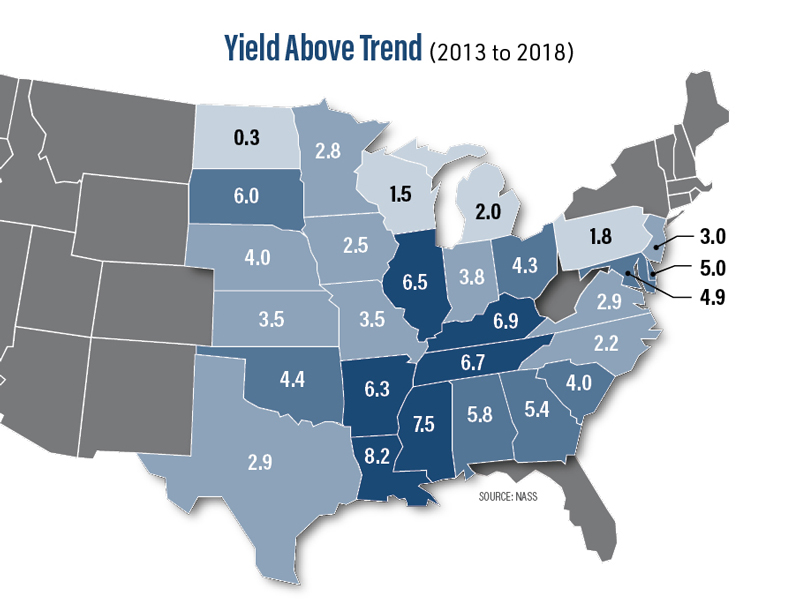 Yield Above Trend