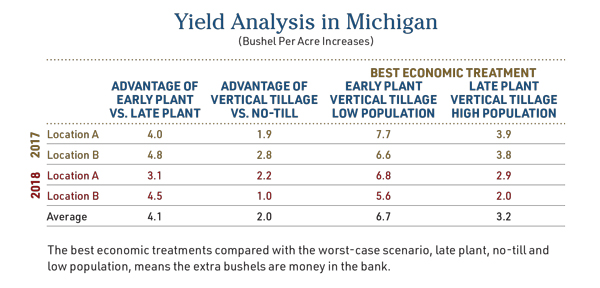 Yield Analysis in Michigan