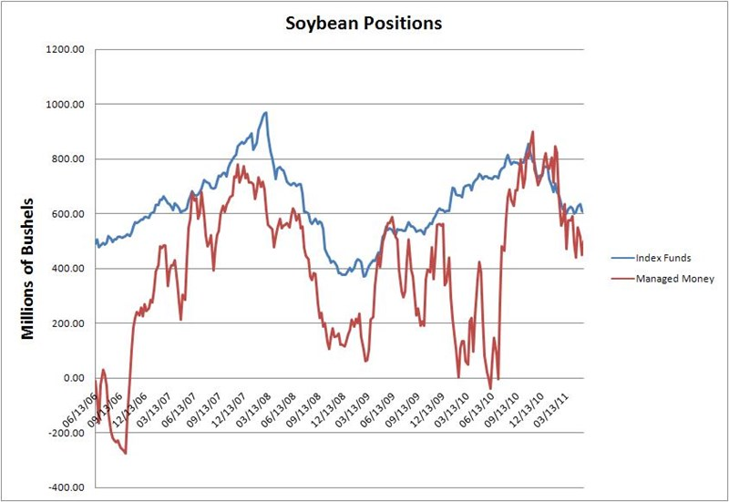 Fund Positions Soybeans5 27 11