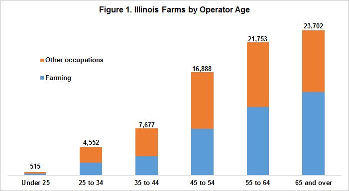 IL_farms_by_operator_age