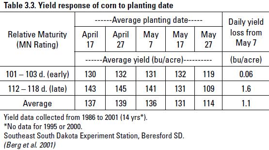 South Dakota Planting Dates