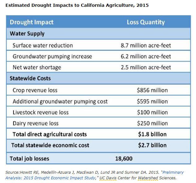 Calif_drought_impact_chart_6-3-15