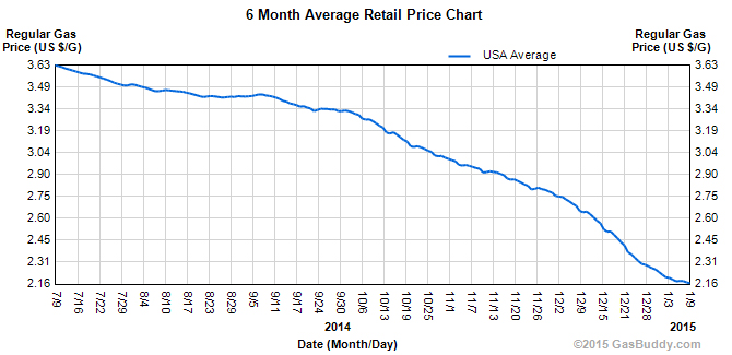 6_month_retail_price_of_gas