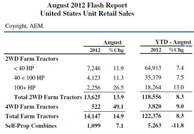 AEM TractorSales August 2012