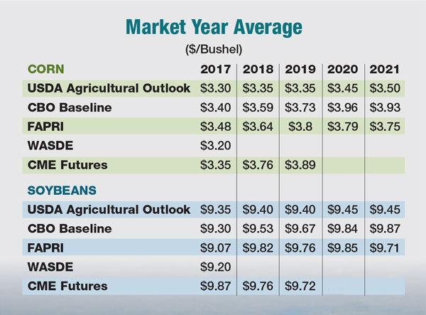 Five-Year Price Outlook
