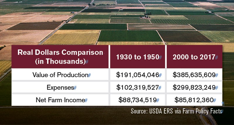 Managers Corner Farm Income Chart
