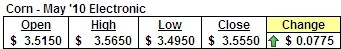 May '10 Corn Futures Prices