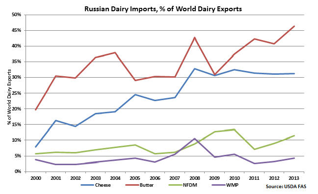 Russian_dairy_imports_-_babler_-_10-1-14