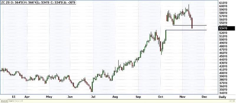 Corn Chart