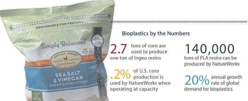 The Next Generation of Bioplastics - AgWeb
