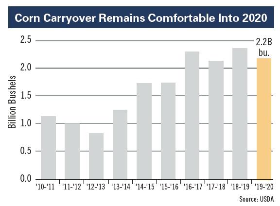 corn carryover