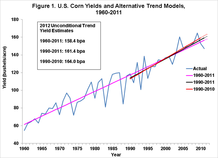 corn yields 0516
