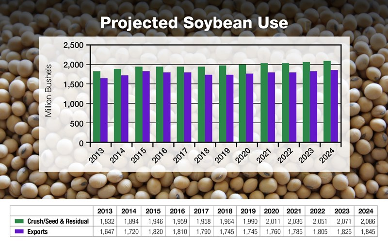 14-Projected-Soybean-Use