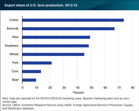 Export Share of U.S. Farm Production