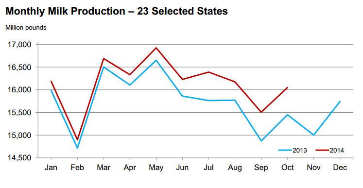 USDA_milk_production_11-19-14
