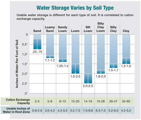 Water Storage Varies by Soil Type