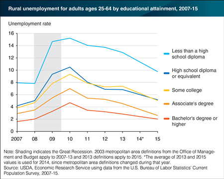 Rural Unemployment Rates for Adults Ages 25-64