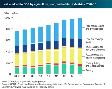 Food and agriculture's value to GDP